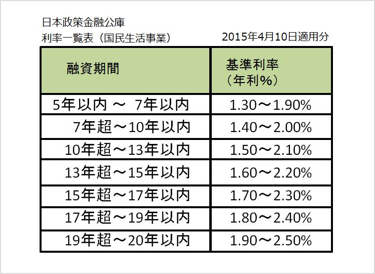 政策金融公庫金利_20150410