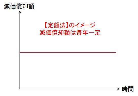 定額法イメージ02