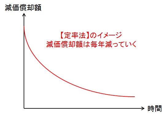 定率法イメージ02