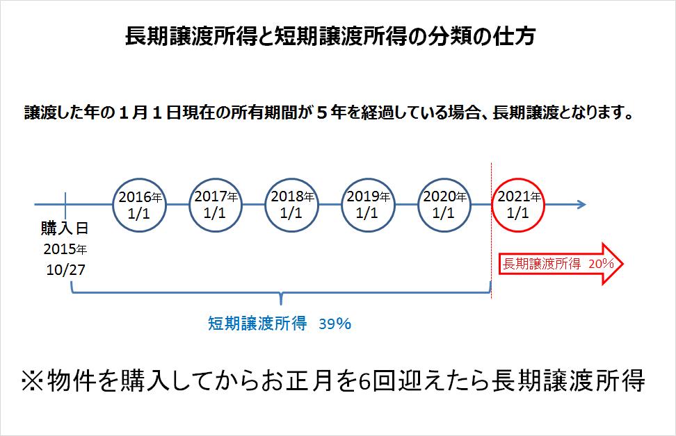 長期譲渡所得と短期譲渡所得の分類