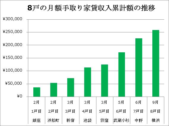 8戸の家賃収入累計