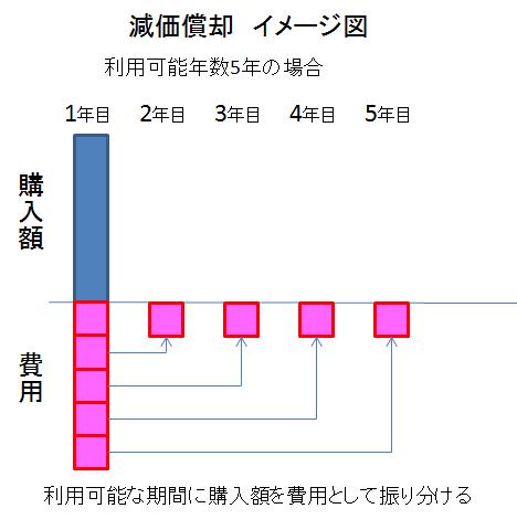 減価償却_イメージ図