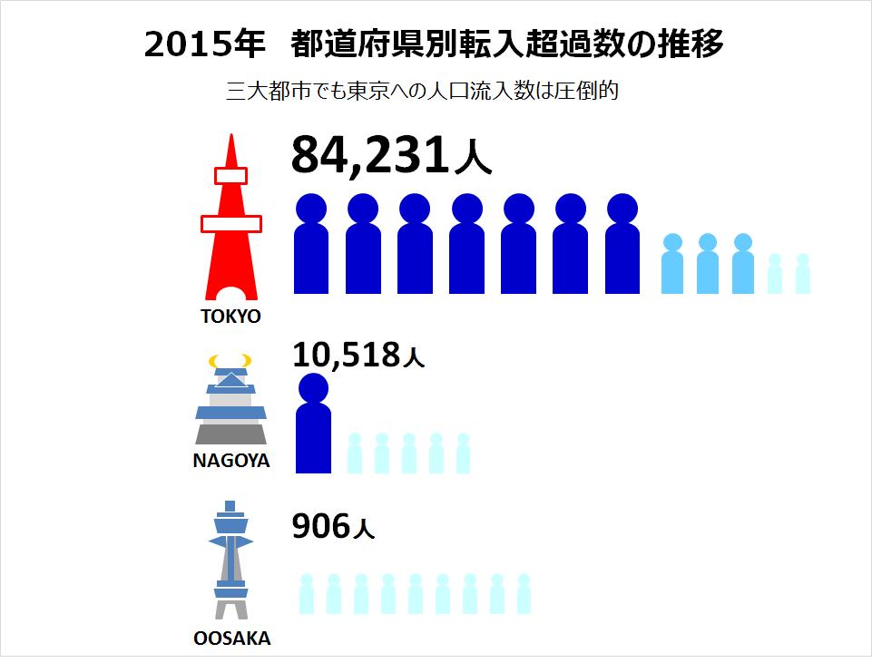 三大都市都道府県別転入超過数