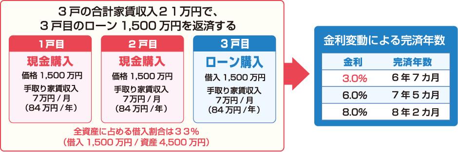 ハネ_3戸目ローン