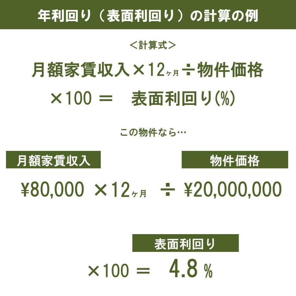 表面利回りの計算の例