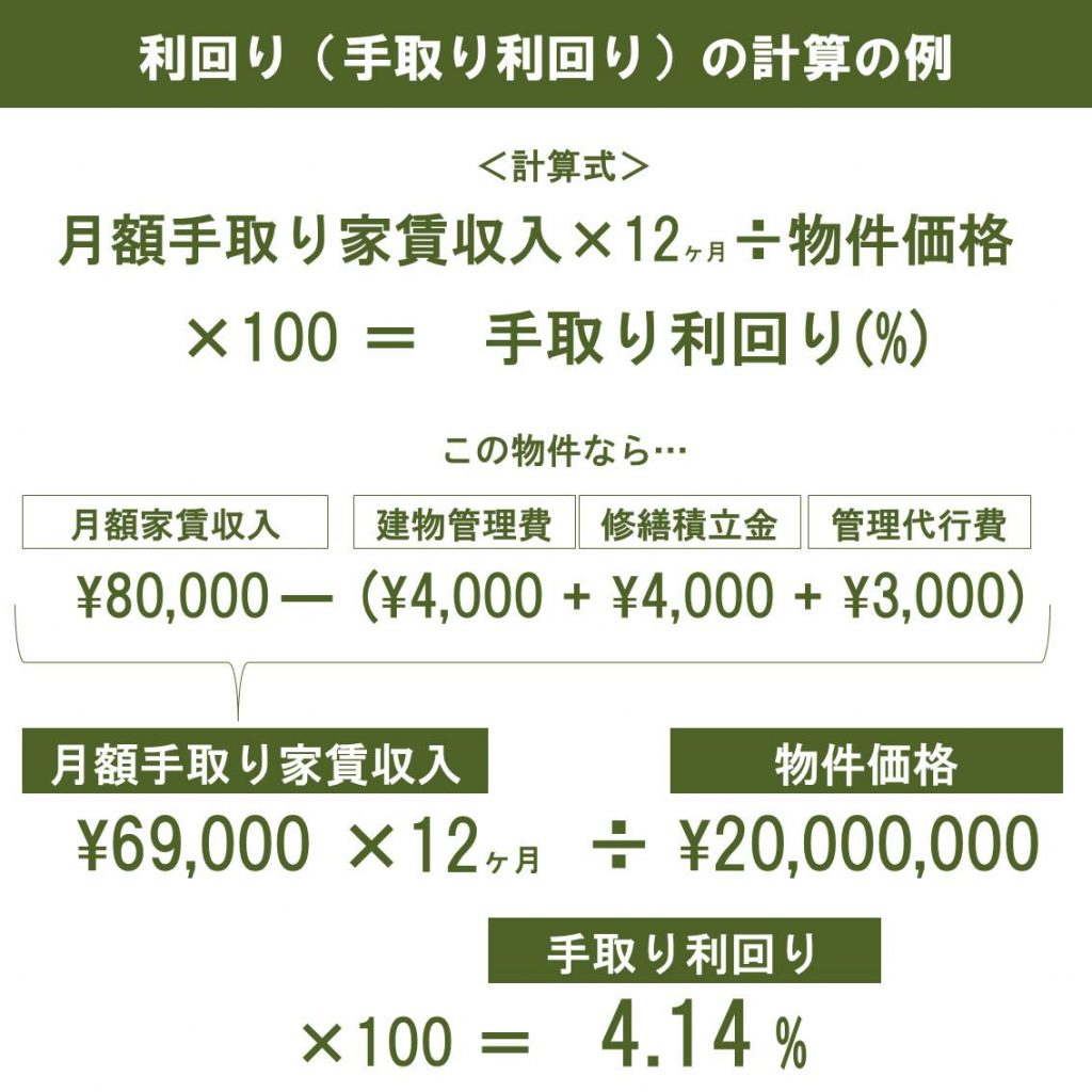 手取り利回りの計算の例