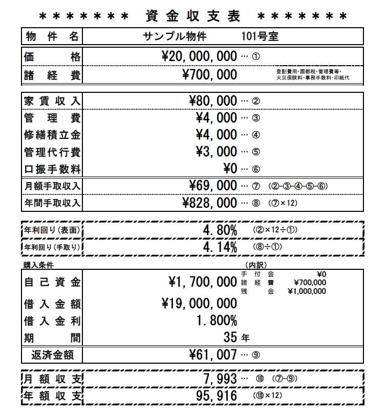 サンプル物件収支表