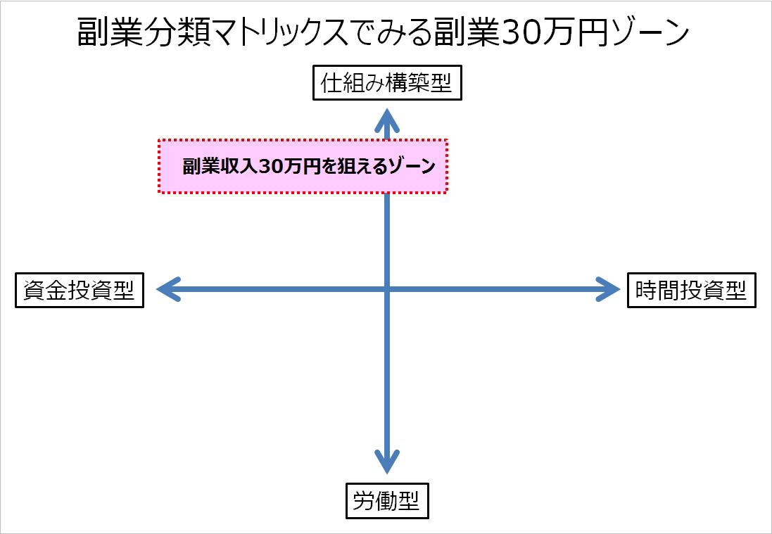 30万円ゾーン