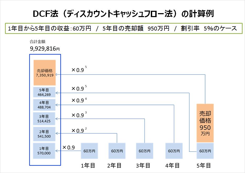 DCF法_事例