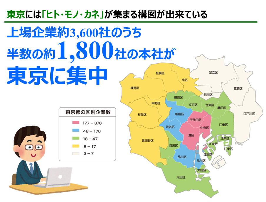 1800社が東京に集中