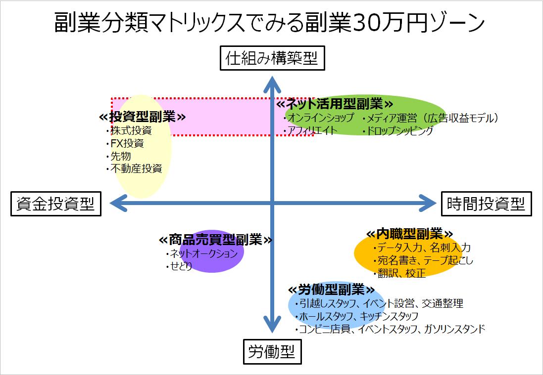 30万円ゾーンマトリクス