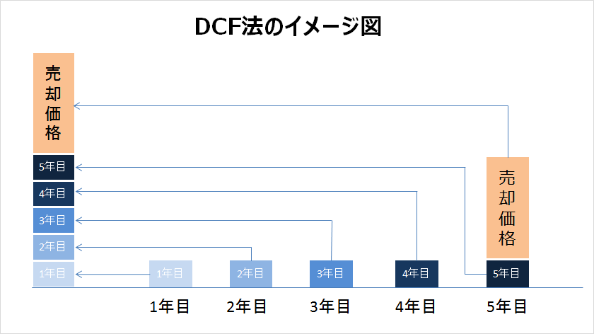 DCF法イメージ