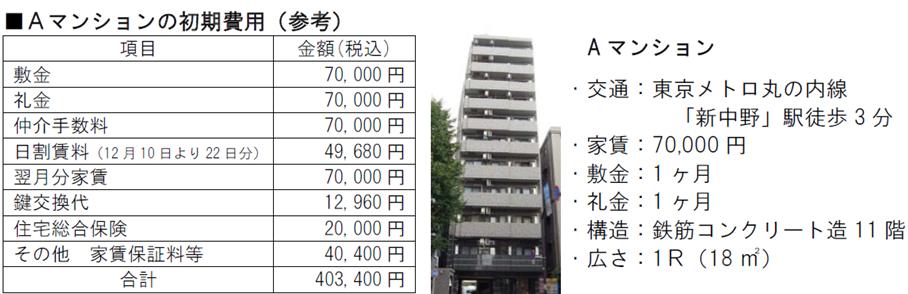 Aマンションの初期費用(参考)