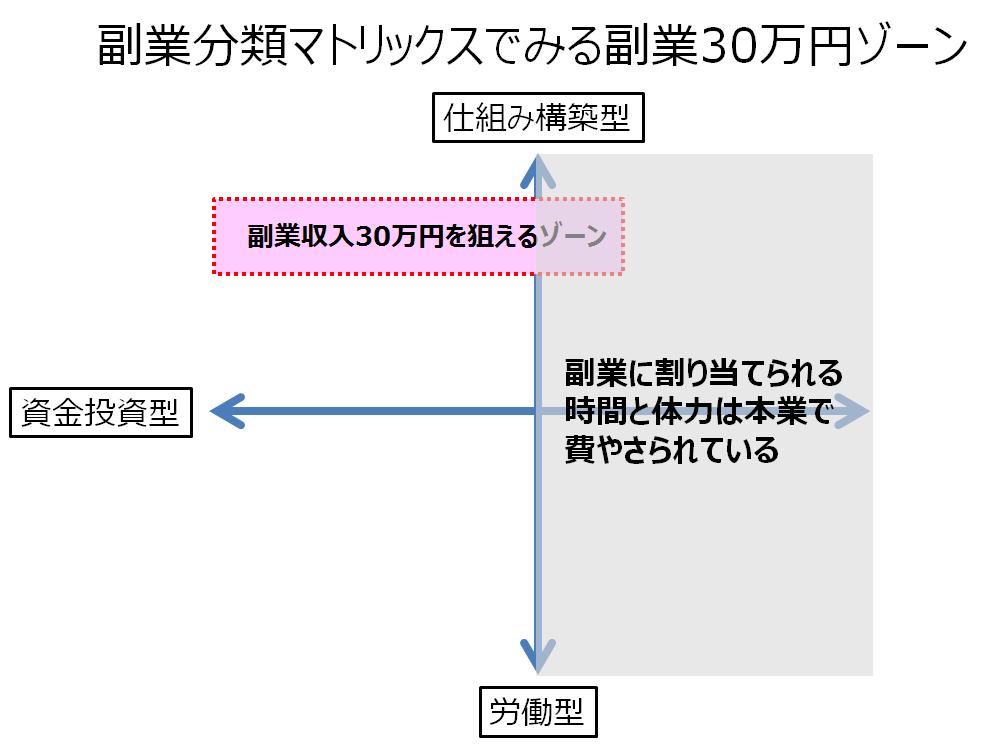 30万円制約ゾーン