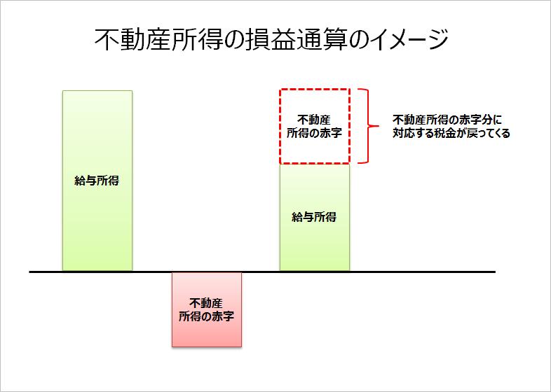 不動産所得の損益通算イメージ