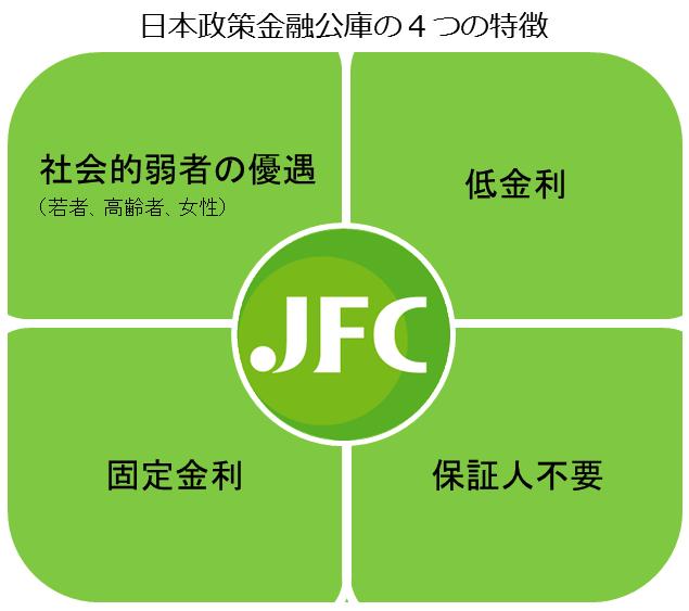 日本政策金融公庫の4つの特徴