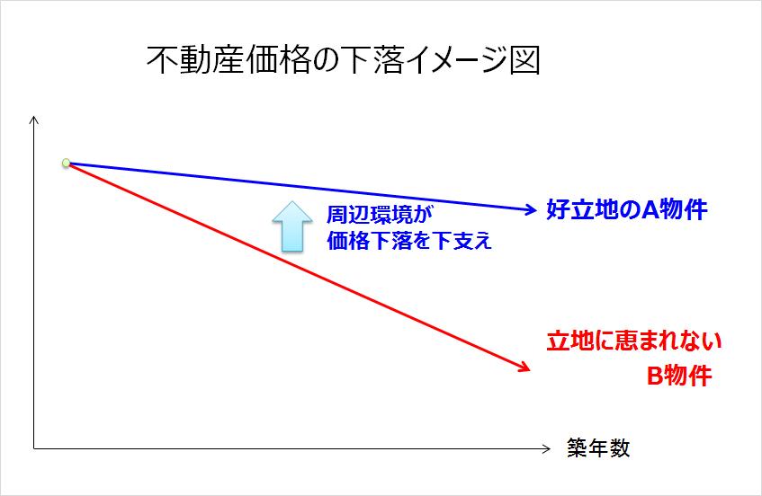 不動産価格の下落のイメージ02