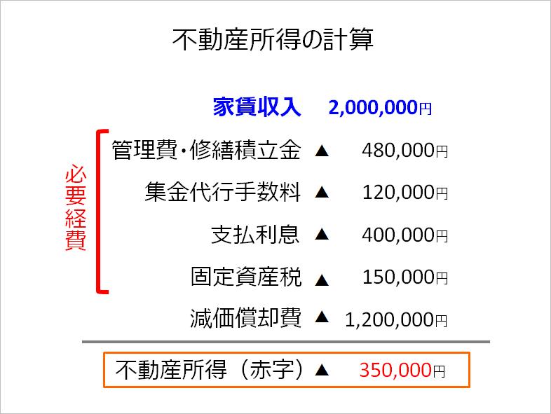 数字計算例