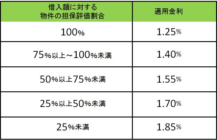 適用金利の割合