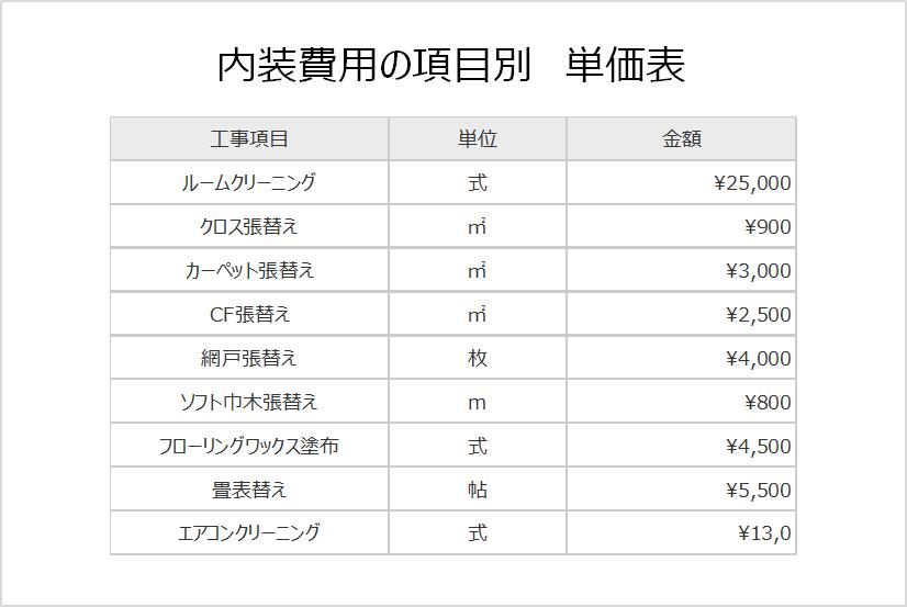 内装費用項目別単価表