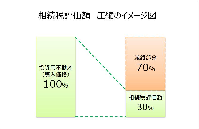 相続税評価額