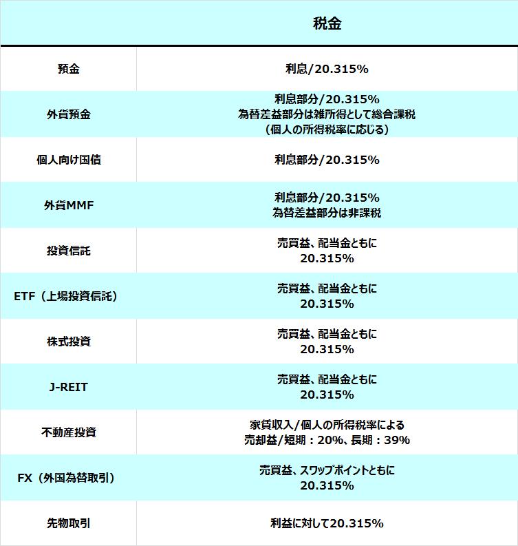 資産運用種別税金一覧表