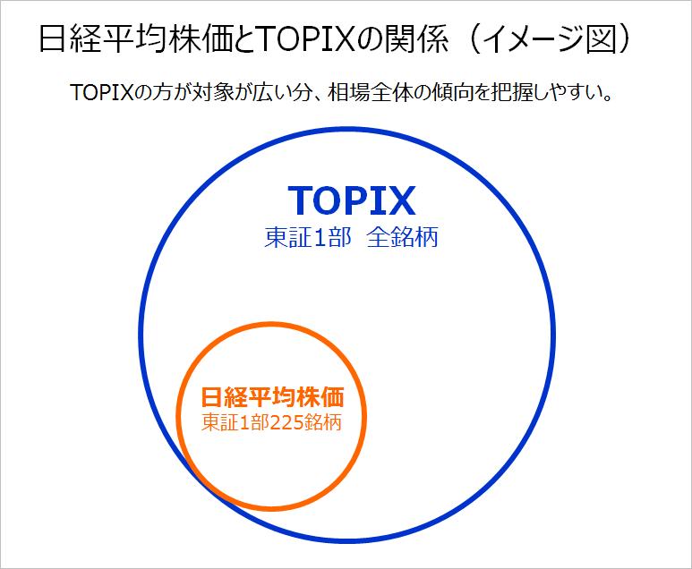 TOPIX_日経平均株価