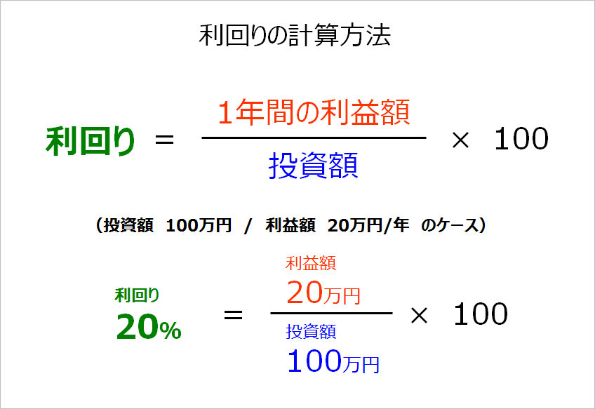 利回りの計算方法