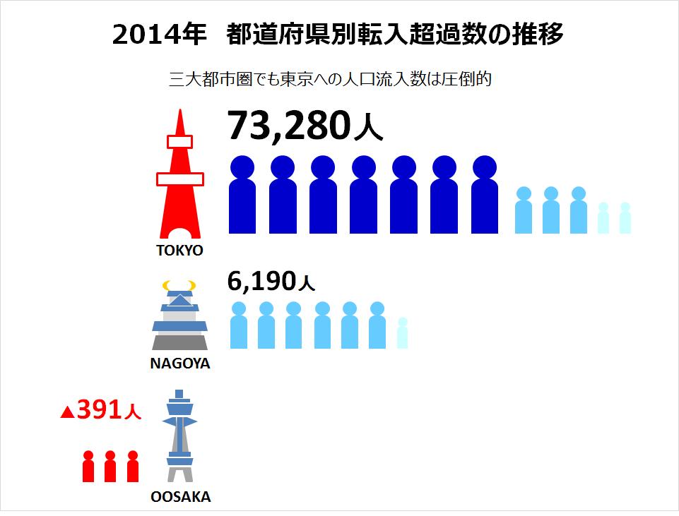 都道府県別転入超過数の比較