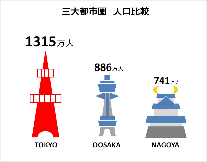 三大都市圏人口比較