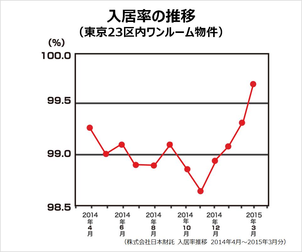 入居率の推移