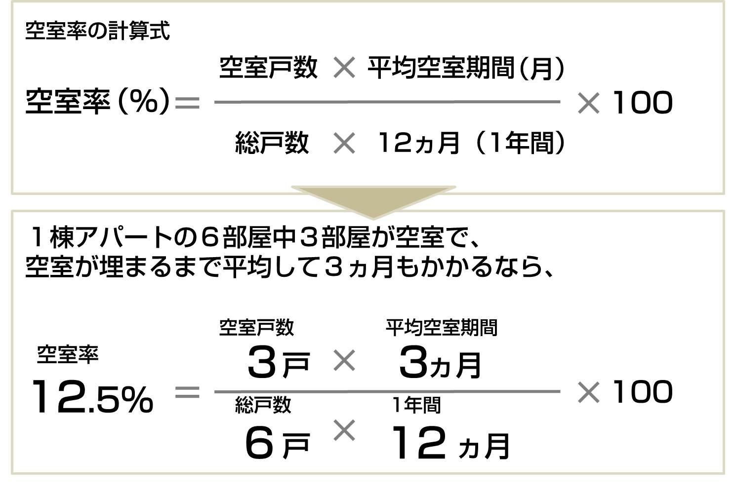 空室率の計算式