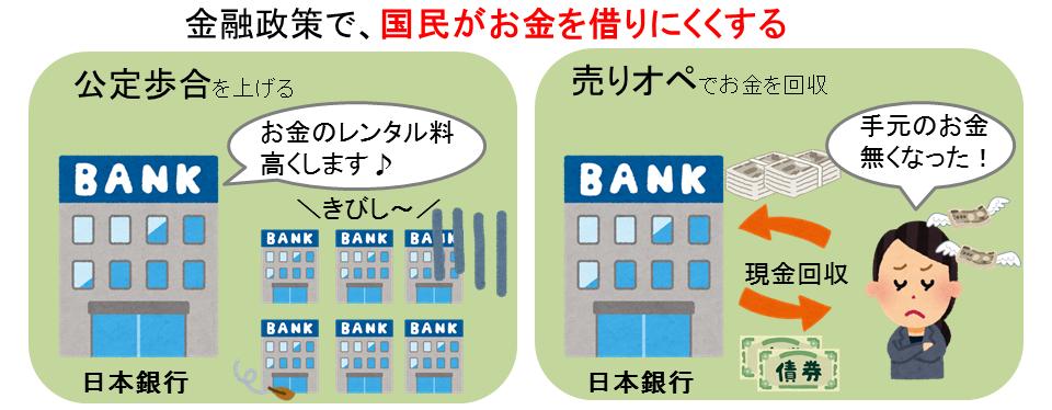 金融政策で国民がお金を借りにくくする