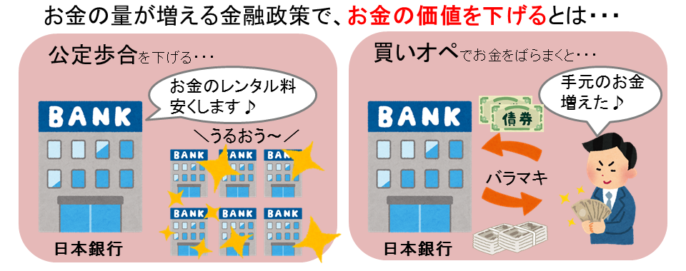 金融政策でお金の価値を下げる