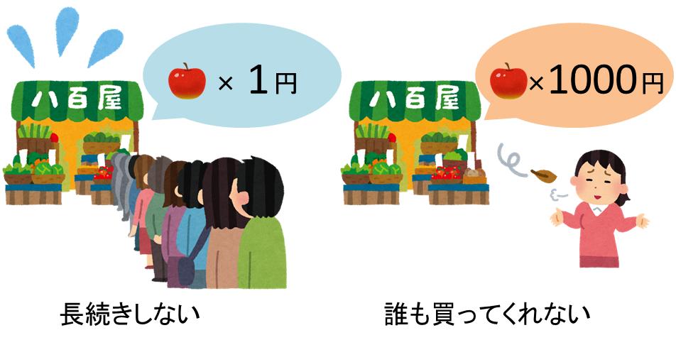 リンゴの値段