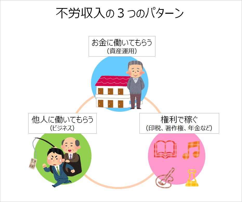 不労収入の3つのパターン