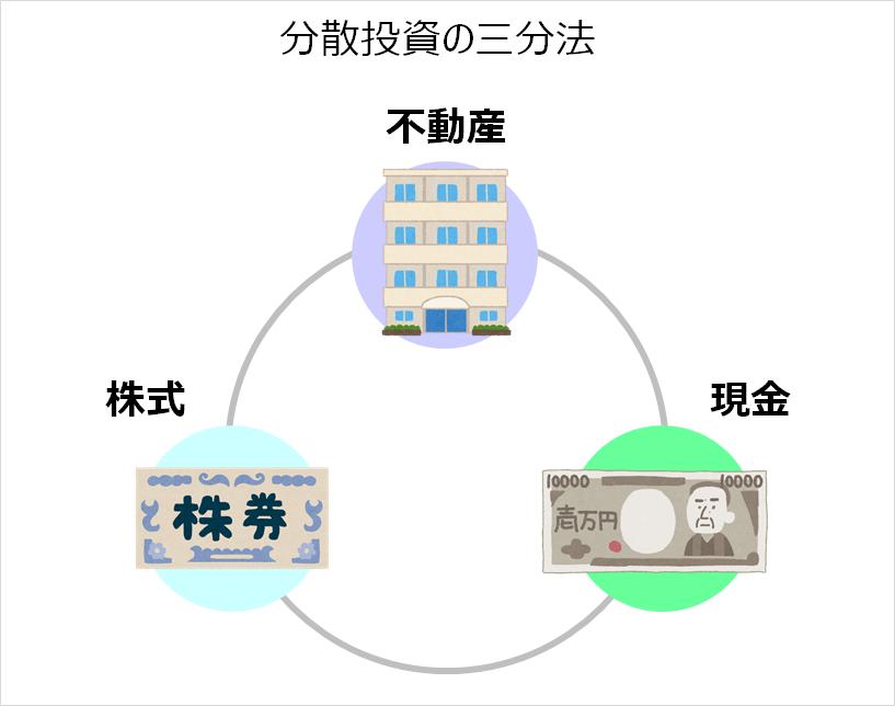 分散投資の三分法