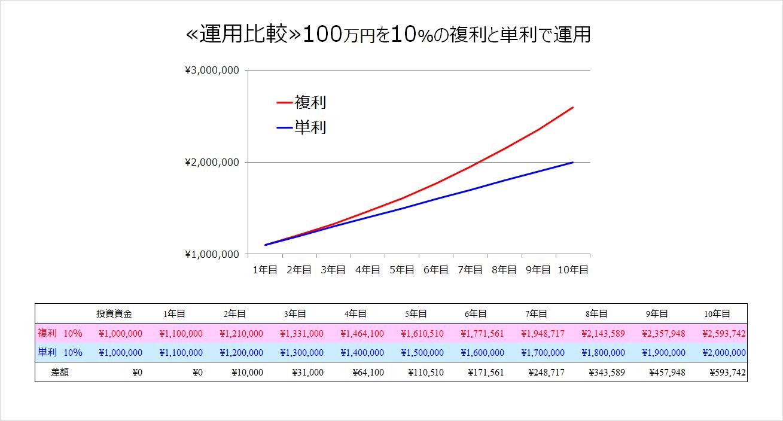 複利と単利 運用比較