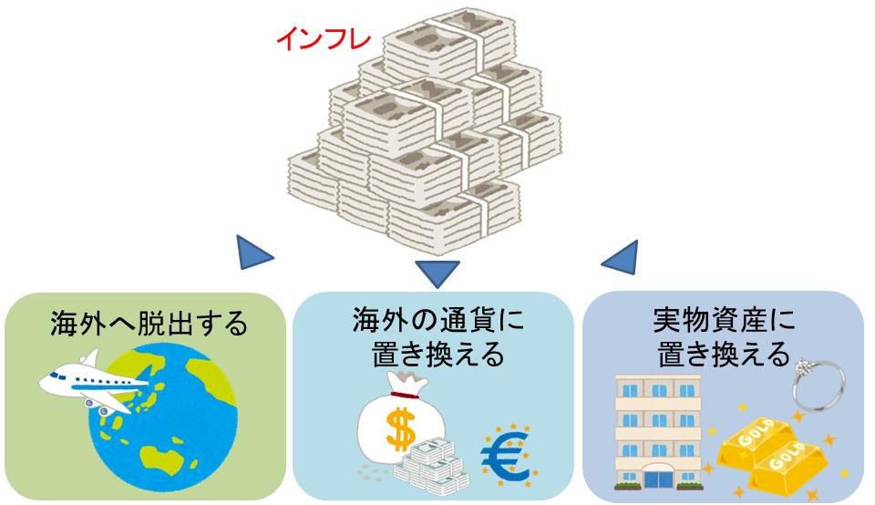 インフレ対策の種類