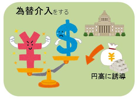 その他の金融政策