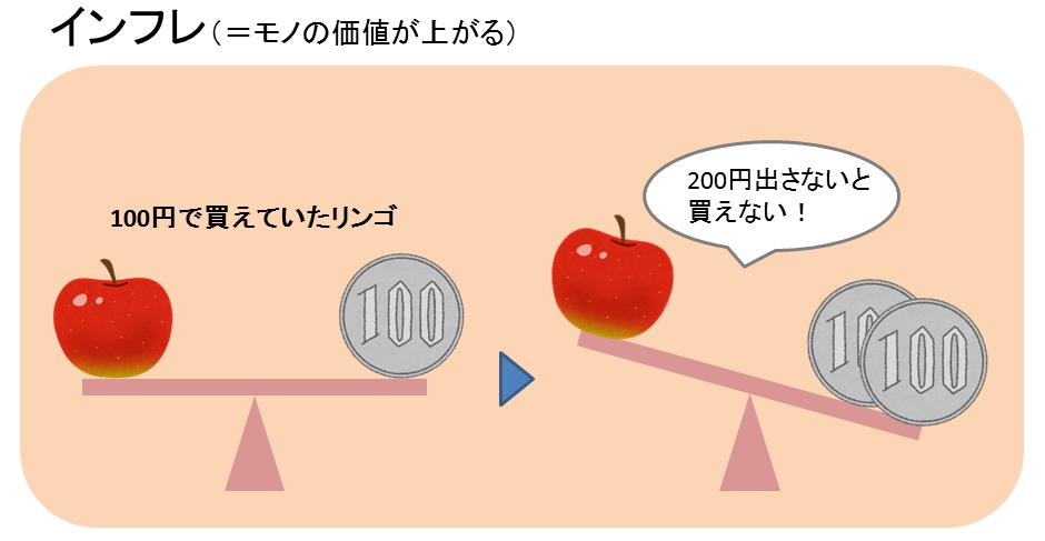 リンゴが200円に!