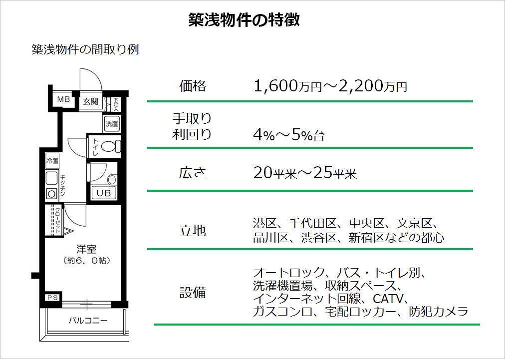 築浅物件の特徴02