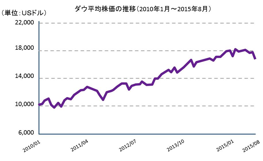 ダウ平均株価の推移(2010年1月~2015年8月)