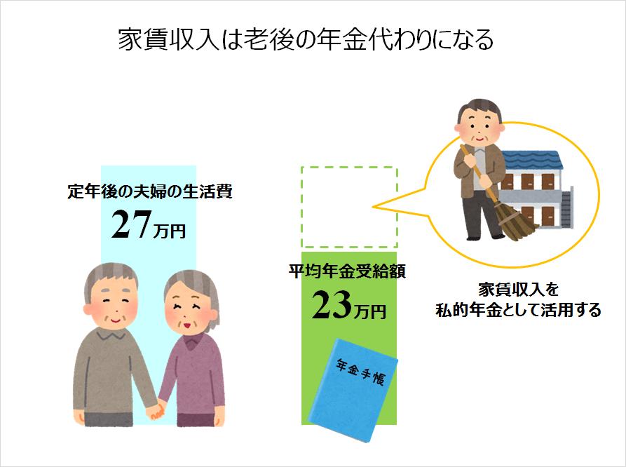 家賃収入は老後の年金代わりになる