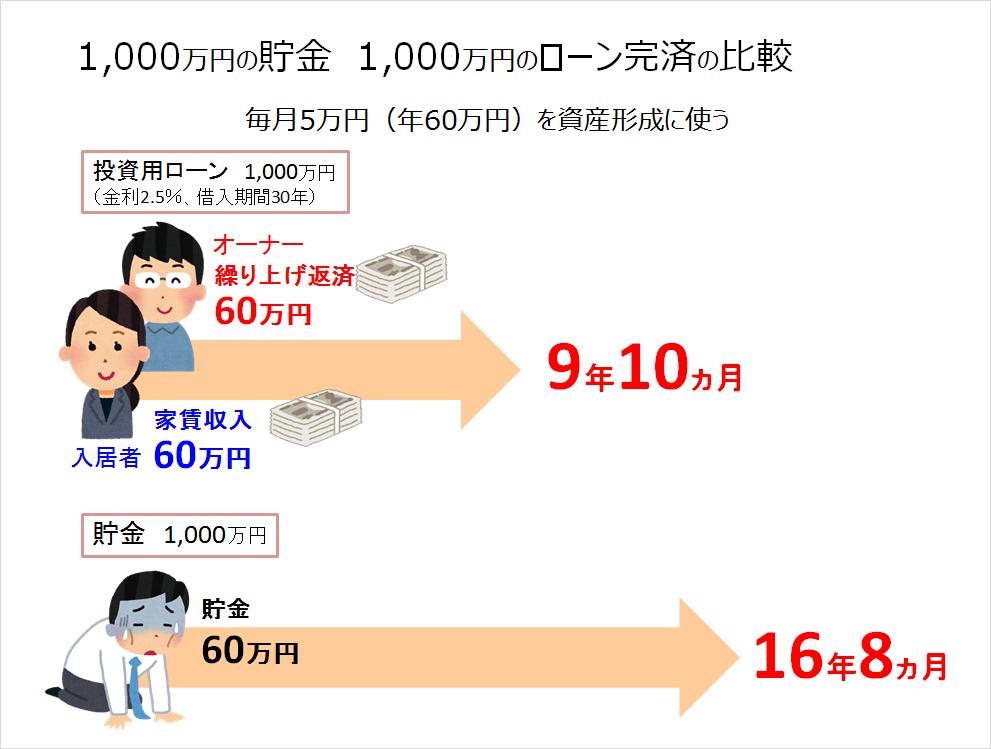 貯金とローン返済の比較