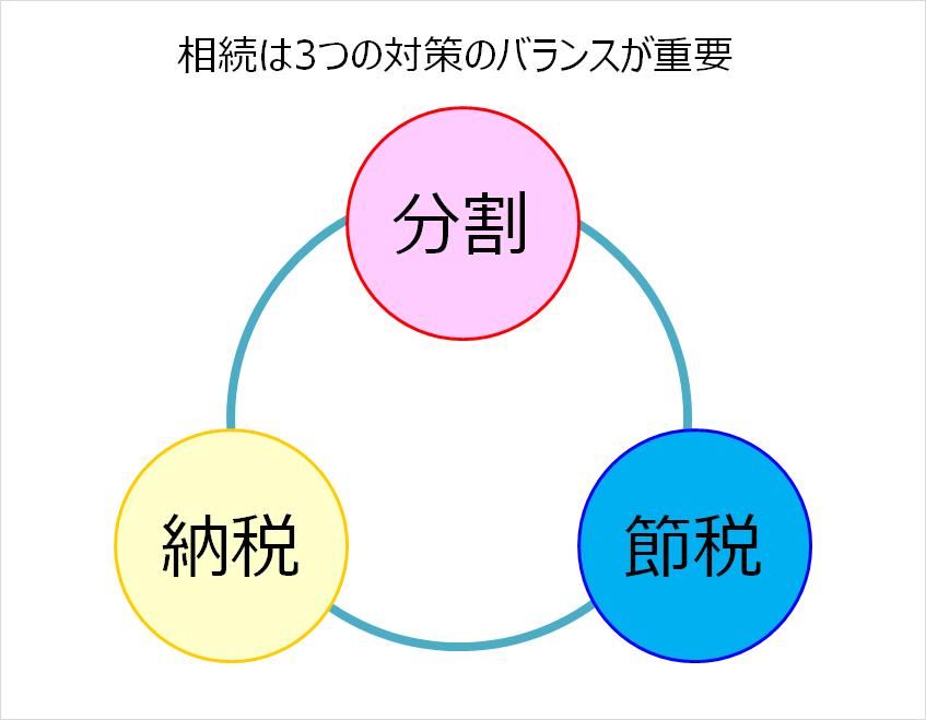 相続の3つの対策