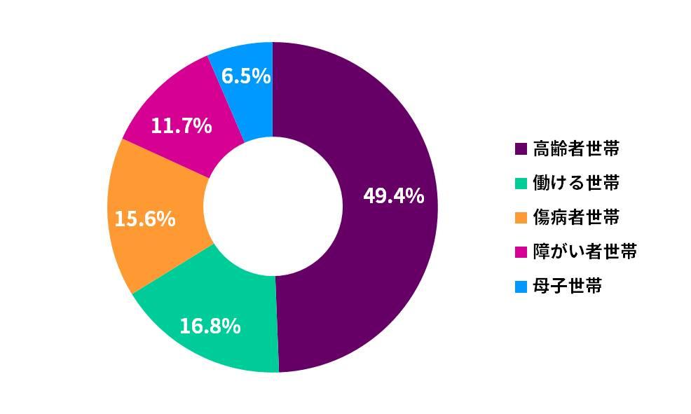生活保護世帯のうち高齢者世帯の割合