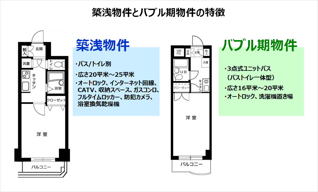 築浅物件とバブル期物件の特徴