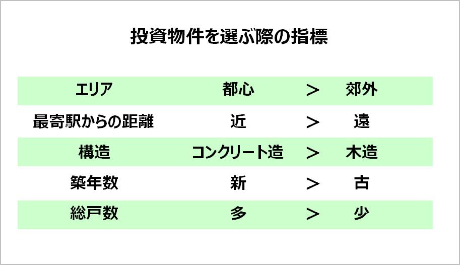 マイナス金利-投資物件を選ぶ際の指標