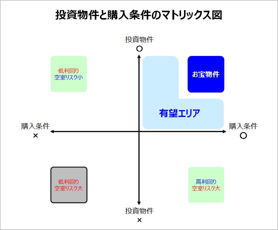 投資物件と購入条件のマトリックス図